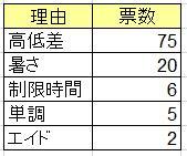 %e9%9b%a3%e6%98%93%e5%ba%a6%e7%90%86%e7%94%b1